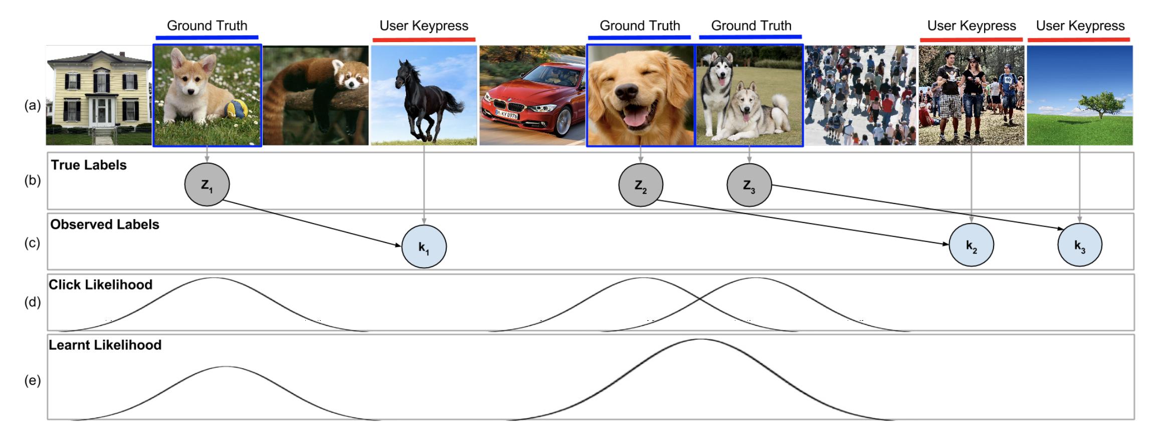 Embracing Error to Enable Rapid Crowdsourcing Image