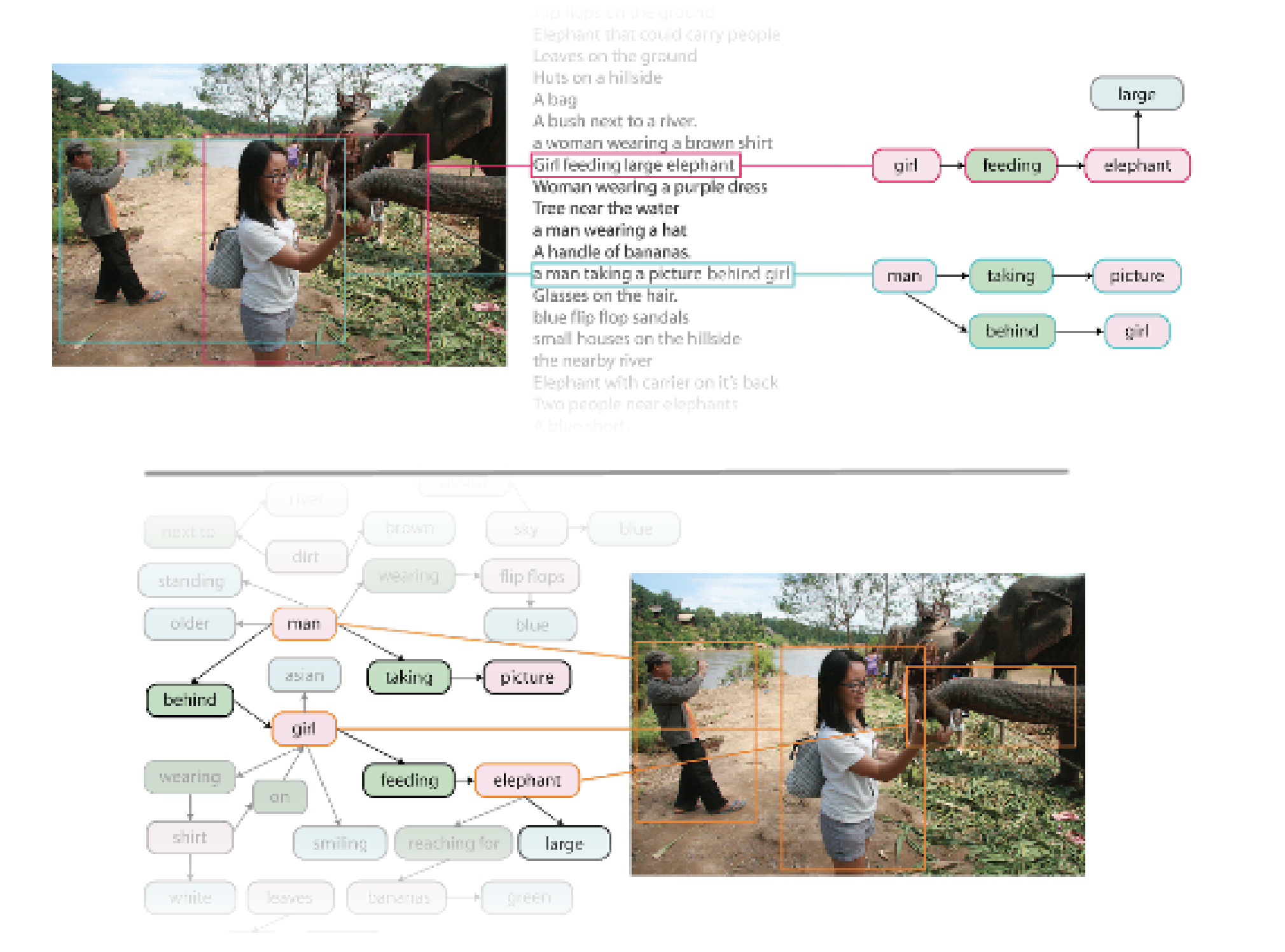 Visual Genome: Connecting Language and Vision Using Crowdsourced Dense Image Annotations Image