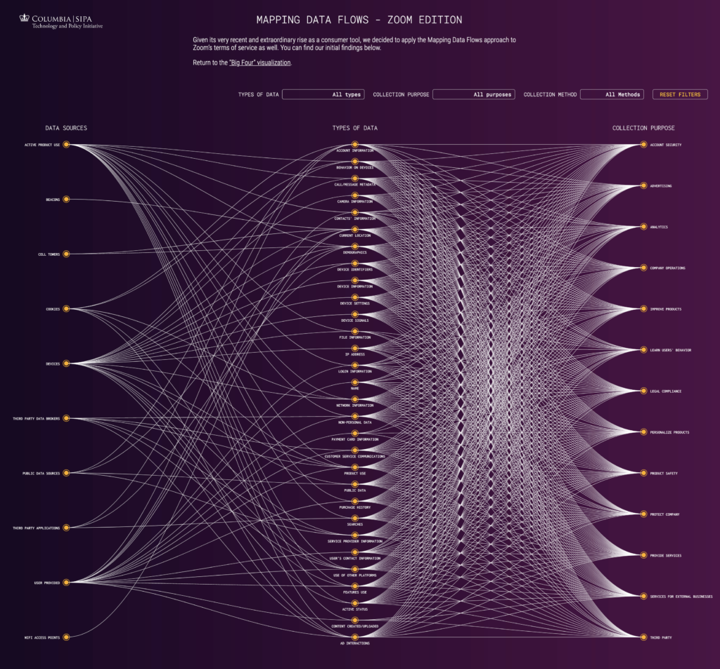 Mapping Data Flows - Zoom Edition